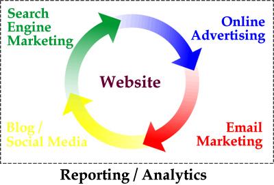 webn-webnet30-web-marketing-strategy